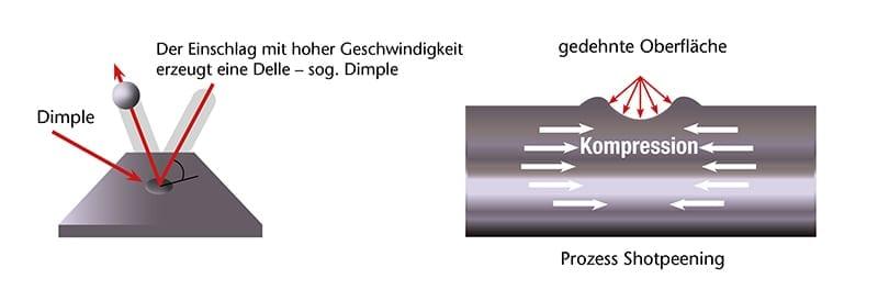 Shot-peening-process