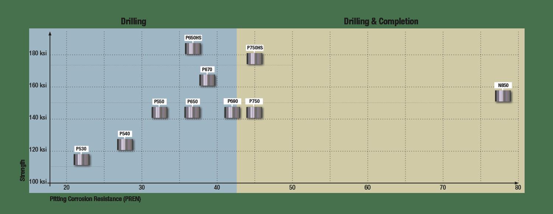 Non-Mag Grafik Schoeller-Bleckmann Oilfield Technology